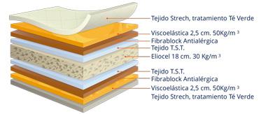 Detalle estructura interior colchón viscoelástico Naturtea