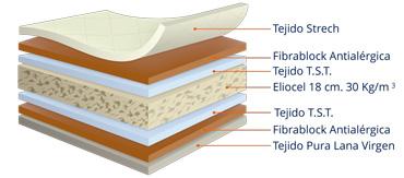 detalle estructura interior colchón ortopédico lana