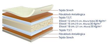 detalle estructuran interior colchón polimax